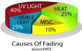 causes of fading by uv light